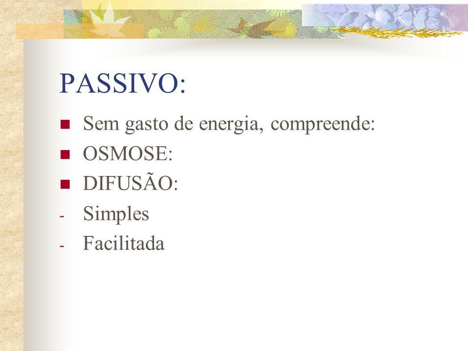 PASSIVO: Sem gasto de energia, compreende: OSMOSE: DIFUSÃO: - Simples - Facilitada