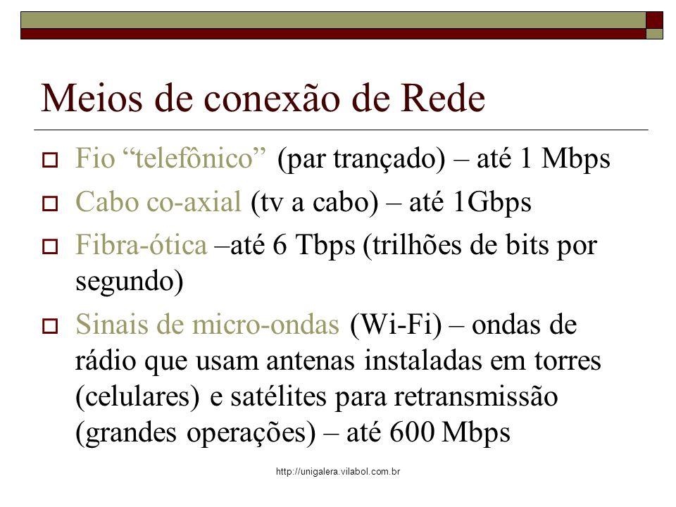 http://unigalera.vilabol.com.br Meios de conexão de Rede Fio telefônico (par trançado) – até 1 Mbps Cabo co-axial (tv a cabo) – até 1Gbps Fibra-ótica –até 6 Tbps (trilhões de bits por segundo) Sinais de micro-ondas (Wi-Fi) – ondas de rádio que usam antenas instaladas em torres (celulares) e satélites para retransmissão (grandes operações) – até 600 Mbps