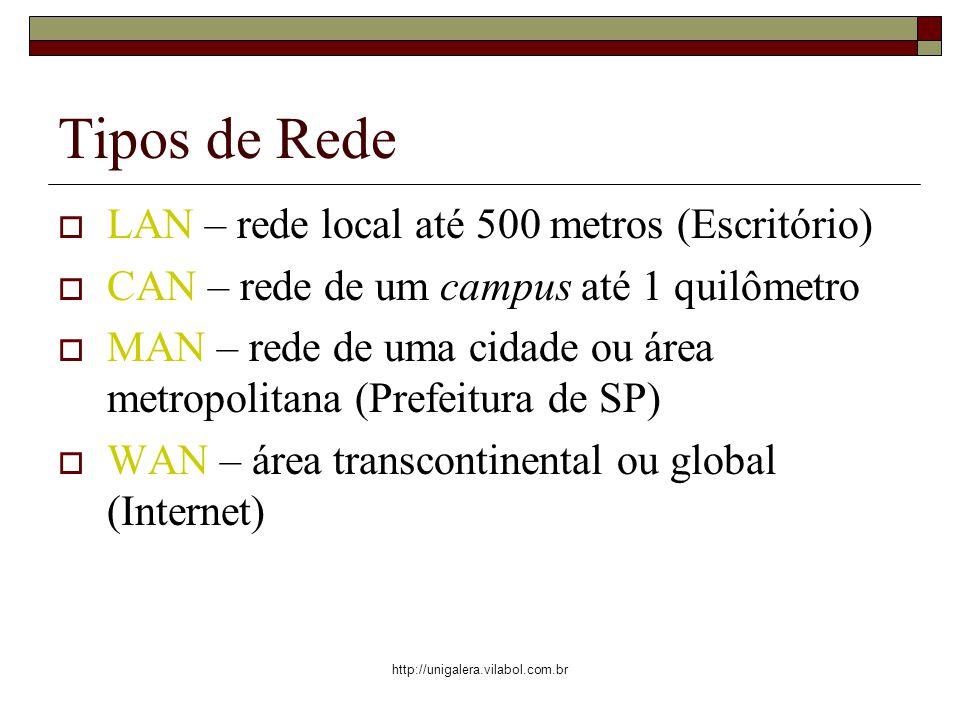 http://unigalera.vilabol.com.br Tipos de Rede LAN – rede local até 500 metros (Escritório) CAN – rede de um campus até 1 quilômetro MAN – rede de uma cidade ou área metropolitana (Prefeitura de SP) WAN – área transcontinental ou global (Internet)