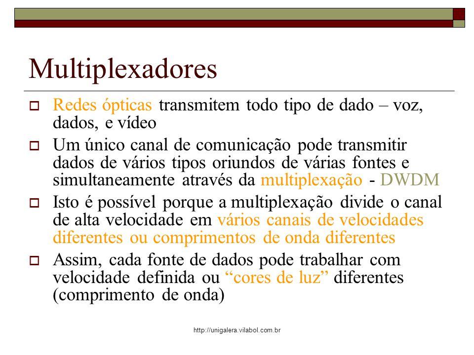 http://unigalera.vilabol.com.br Multiplexadores Redes ópticas transmitem todo tipo de dado – voz, dados, e vídeo Um único canal de comunicação pode tr