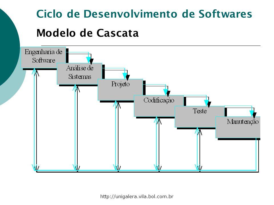 http://unigalera.vila.bol.com.br Ciclo de Desenvolvimento de Softwares Modelo de Cascata