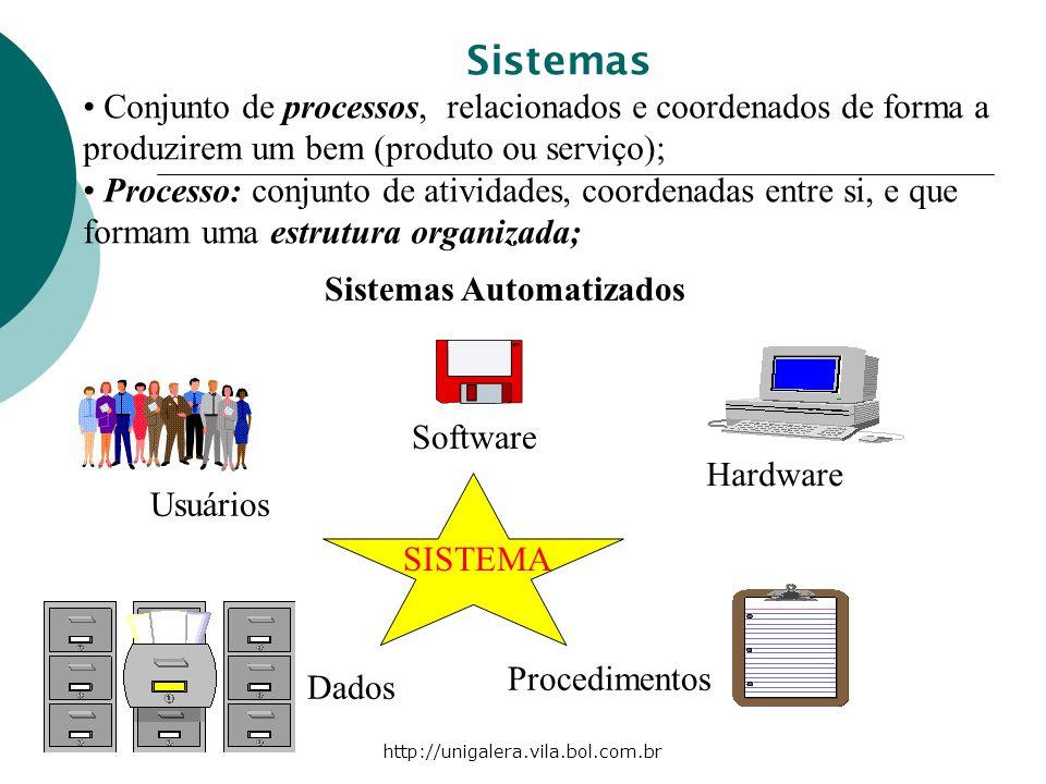 http://unigalera.vila.bol.com.br SISTEMA Dados Procedimentos Usuários Software Hardware Sistemas Automatizados Sistemas Conjunto de processos, relacio