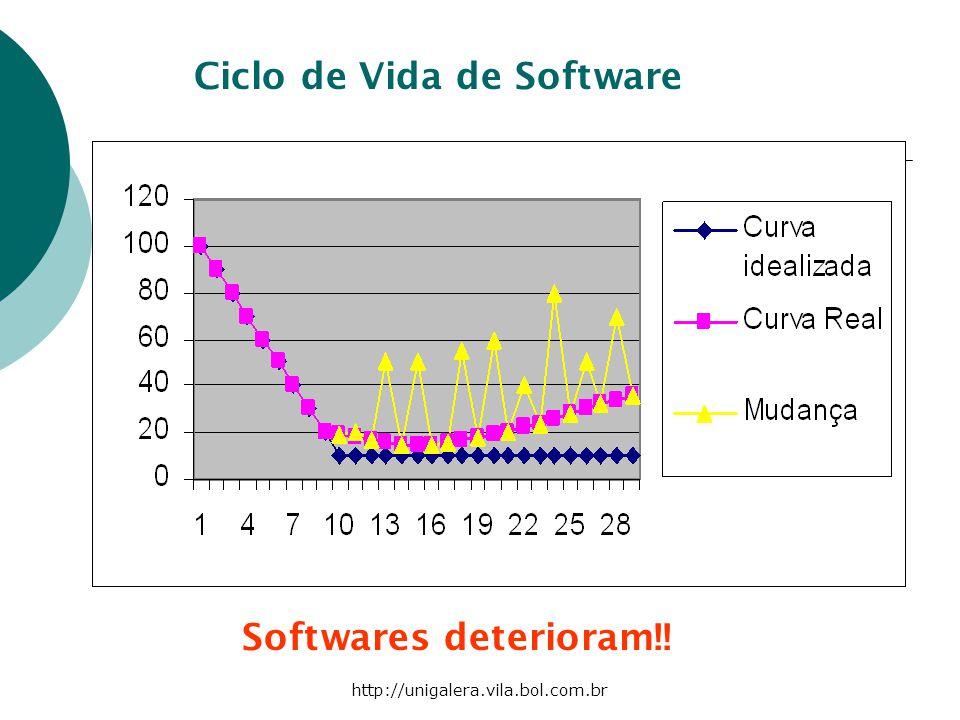 http://unigalera.vila.bol.com.br Softwares deterioram!! Ciclo de Vida de Software