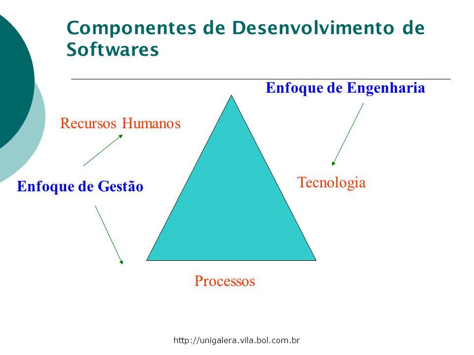 http://unigalera.vila.bol.com.br Tecnologia Processos Recursos Humanos Componentes de Desenvolvimento de Softwares Enfoque de Engenharia Enfoque de Ge