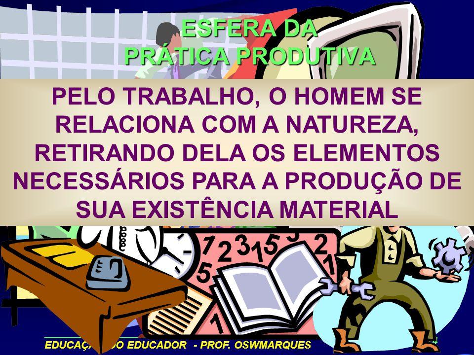 ______________________________________________ EDUCAÇÃO DO EDUCADOR - PROF. OSWMARQUES 11/14 AGINDO SOBRE A NATUREZA 2- O HOMEM E SUA TRÍPLICE PRÁTICA