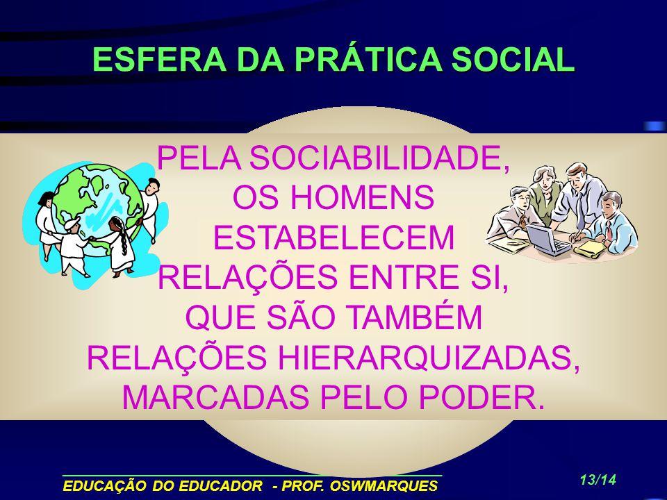 ______________________________________________ EDUCAÇÃO DO EDUCADOR - PROF. OSWMARQUES 12/14 ESFERA DA PRÁTICA PRODUTIVA PELO TRABALHO, O HOMEM SE REL