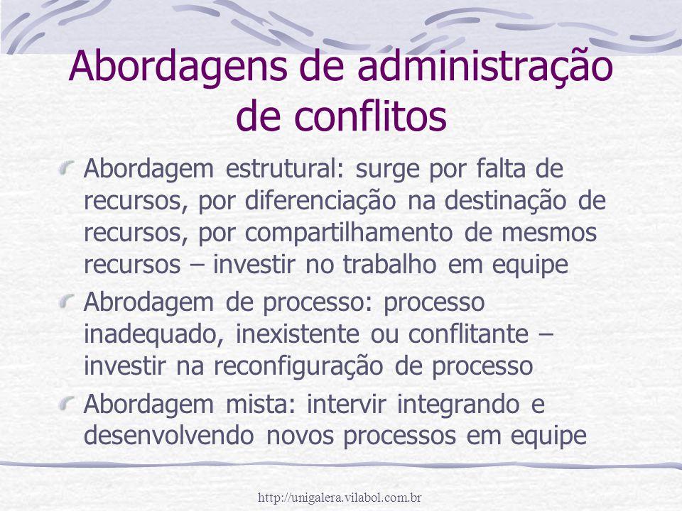 http://unigalera.vilabol.com.br Abordagens de administração de conflitos Abordagem estrutural: surge por falta de recursos, por diferenciação na desti
