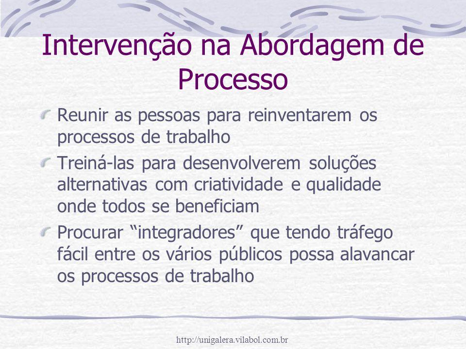 http://unigalera.vilabol.com.br Intervenção na Abordagem de Processo Reunir as pessoas para reinventarem os processos de trabalho Treiná-las para dese
