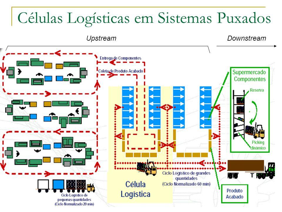 http://unigalera.vilabol.com.br Células Logísticas em Sistemas Puxados UpstreamDownstream