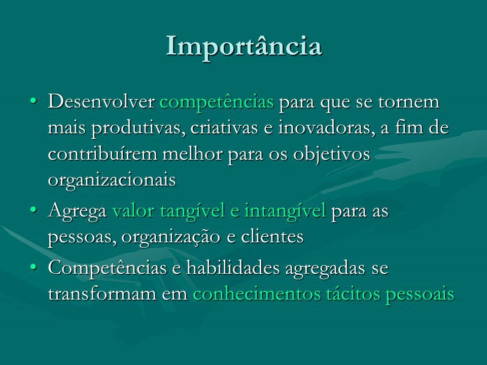 Importância Desenvolver competências para que se tornem mais produtivas, criativas e inovadoras, a fim de contribuírem melhor para os objetivos organizacionaisDesenvolver competências para que se tornem mais produtivas, criativas e inovadoras, a fim de contribuírem melhor para os objetivos organizacionais Agrega valor tangível e intangível para as pessoas, organização e clientesAgrega valor tangível e intangível para as pessoas, organização e clientes Competências e habilidades agregadas se transformam em conhecimentos tácitos pessoaisCompetências e habilidades agregadas se transformam em conhecimentos tácitos pessoais
