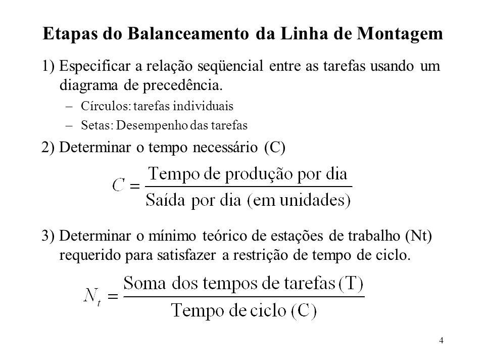 4 Etapas do Balanceamento da Linha de Montagem 1) Especificar a relação seqüencial entre as tarefas usando um diagrama de precedência. –Círculos: tare