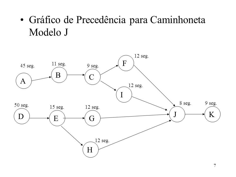 7 Gráfico de Precedência para Caminhoneta Modelo J A B C F I D EG H JK 45 seg. 50 seg. 15 seg. 11 seg. 12 seg. 9 seg. 12 seg. 8 seg.9 seg.
