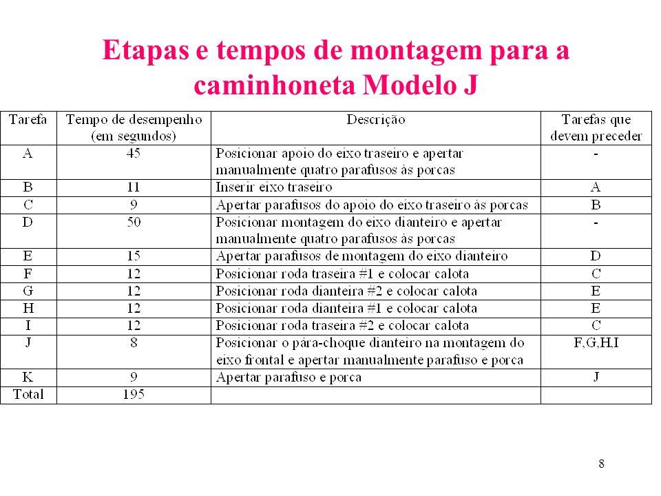8 Etapas e tempos de montagem para a caminhoneta Modelo J