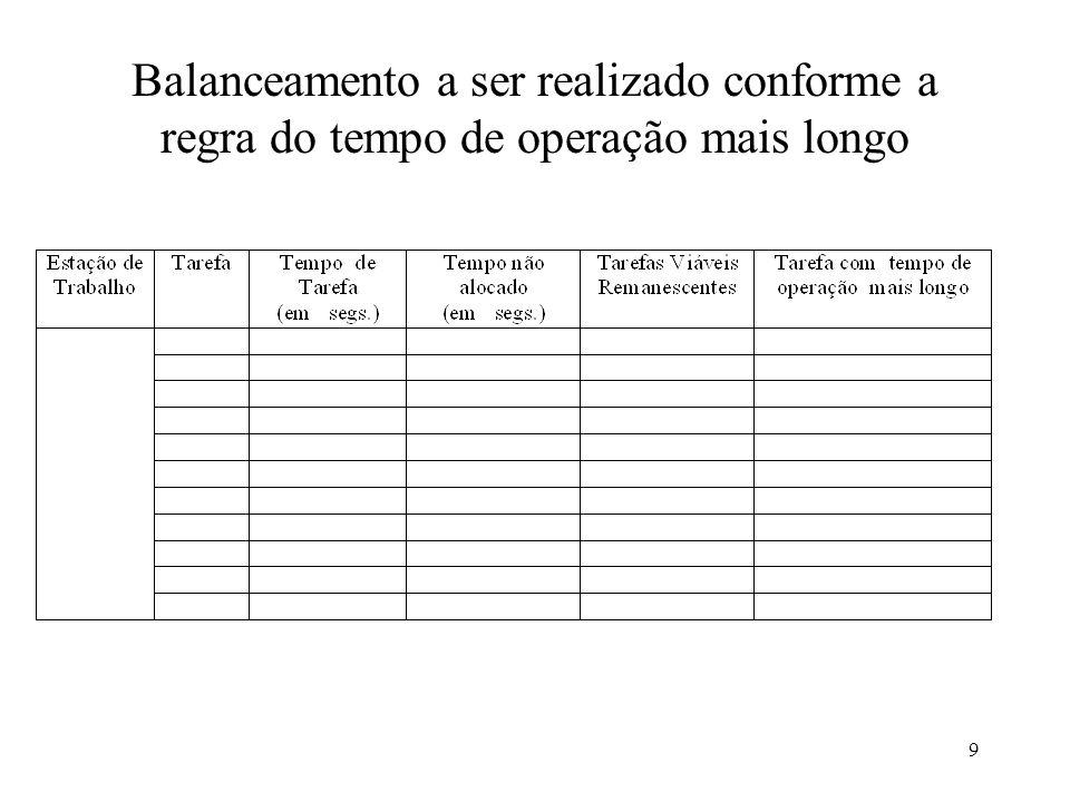 9 Balanceamento a ser realizado conforme a regra do tempo de operação mais longo