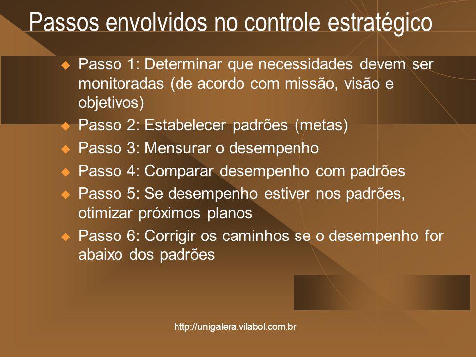 http://unigalera.vilabol.com.br Passos envolvidos no controle estratégico Passo 1: Determinar que necessidades devem ser monitoradas (de acordo com mi