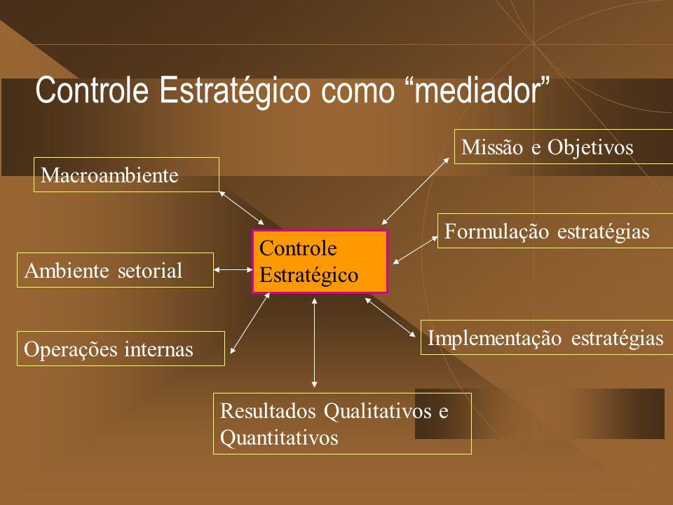 Controle Estratégico como mediador Macroambiente Ambiente setorial Resultados Qualitativos e Quantitativos Missão e Objetivos Formulação estratégias Implementação estratégias Controle Estratégico Operações internas