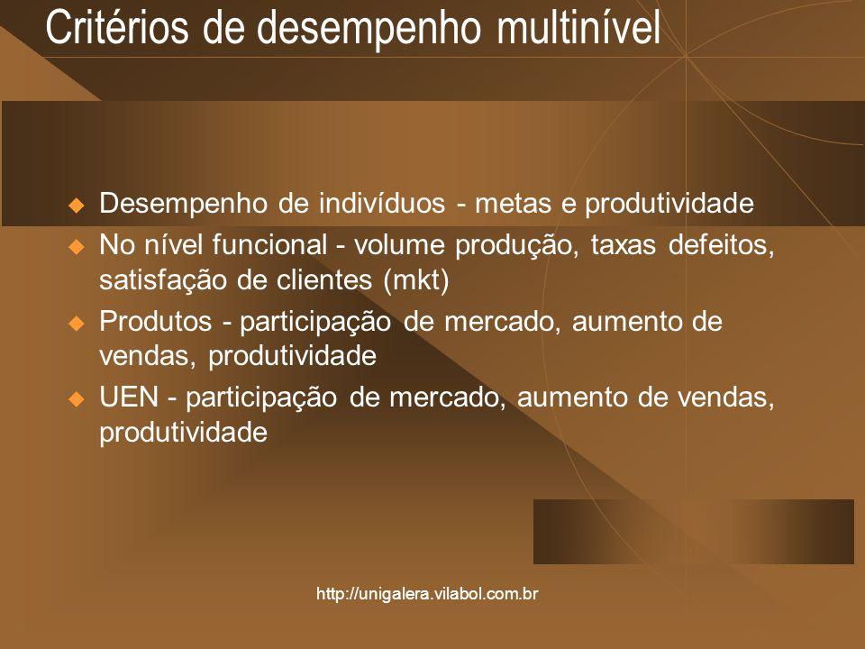 http://unigalera.vilabol.com.br Critérios de desempenho multinível Desempenho de indivíduos - metas e produtividade No nível funcional - volume produção, taxas defeitos, satisfação de clientes (mkt) Produtos - participação de mercado, aumento de vendas, produtividade UEN - participação de mercado, aumento de vendas, produtividade
