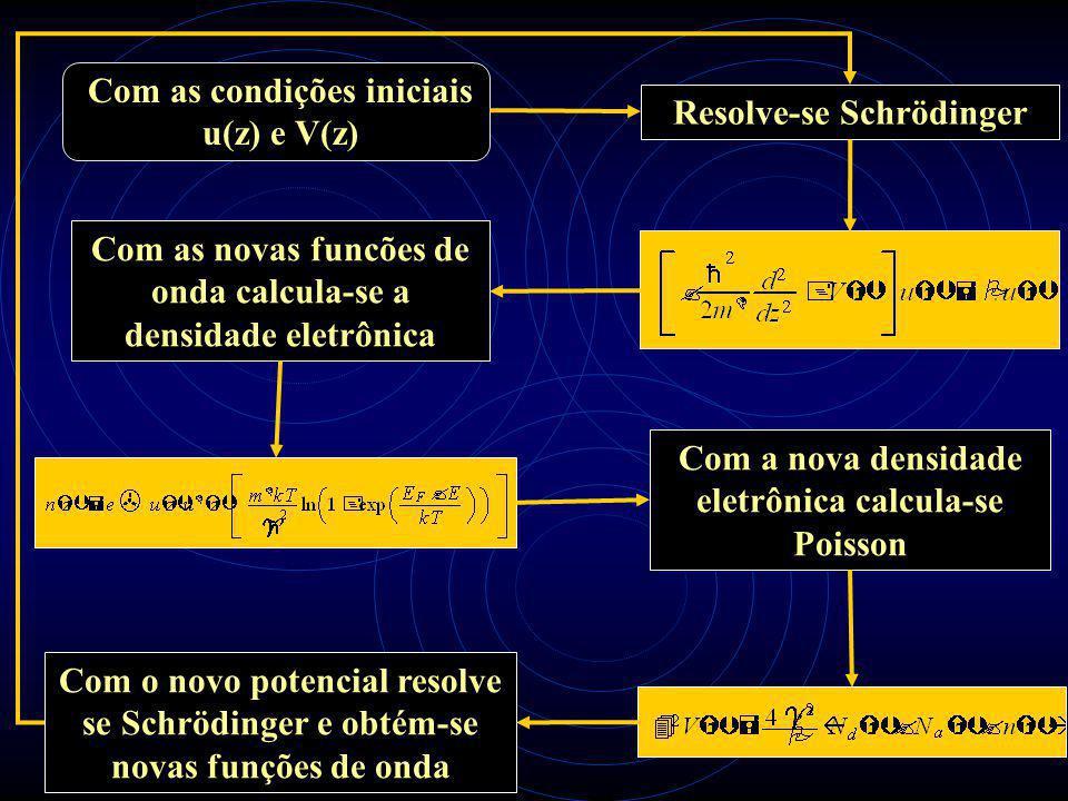 7 Com as condições iniciais u(z) e V(z) Resolve-se Schrödinger Com as novas funcões de onda calcula-se a densidade eletrônica Com a nova densidade eletrônica calcula-se Poisson Com o novo potencial resolve se Schrödinger e obtém-se novas funções de onda