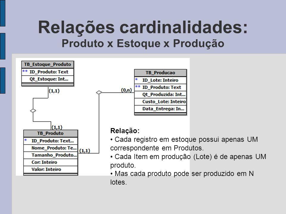 Relações cardinalidades: Produto x Estoque x Produção Relação: Cada registro em estoque possui apenas UM correspondente em Produtos. Cada Item em prod