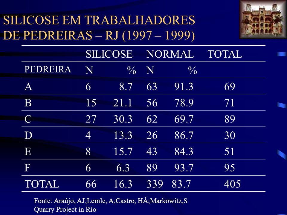 SILICOSE EM TRABALHADORES DE PEDREIRAS – RJ (1997 – 1999) SILICOSENORMALTOTAL PEDREIRA N % A6 8.763 91.3 69 B15 21.156 78.9 71 C27 30.362 69.7 89 D4 1