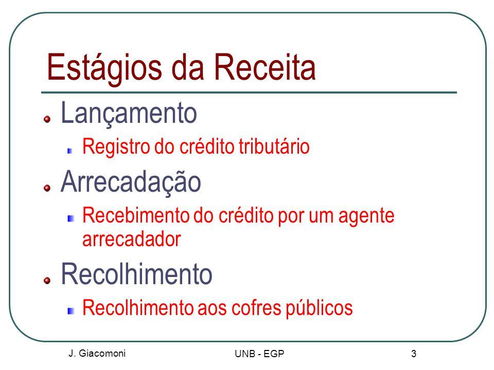 Estágios da Receita Lançamento Registro do crédito tributário Arrecadação Recebimento do crédito por um agente arrecadador Recolhimento Recolhimento a
