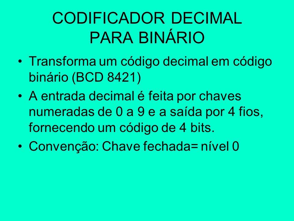 CODIFICADOR DECIMAL PARA BINÁRIO Transforma um código decimal em código binário (BCD 8421) A entrada decimal é feita por chaves numeradas de 0 a 9 e a