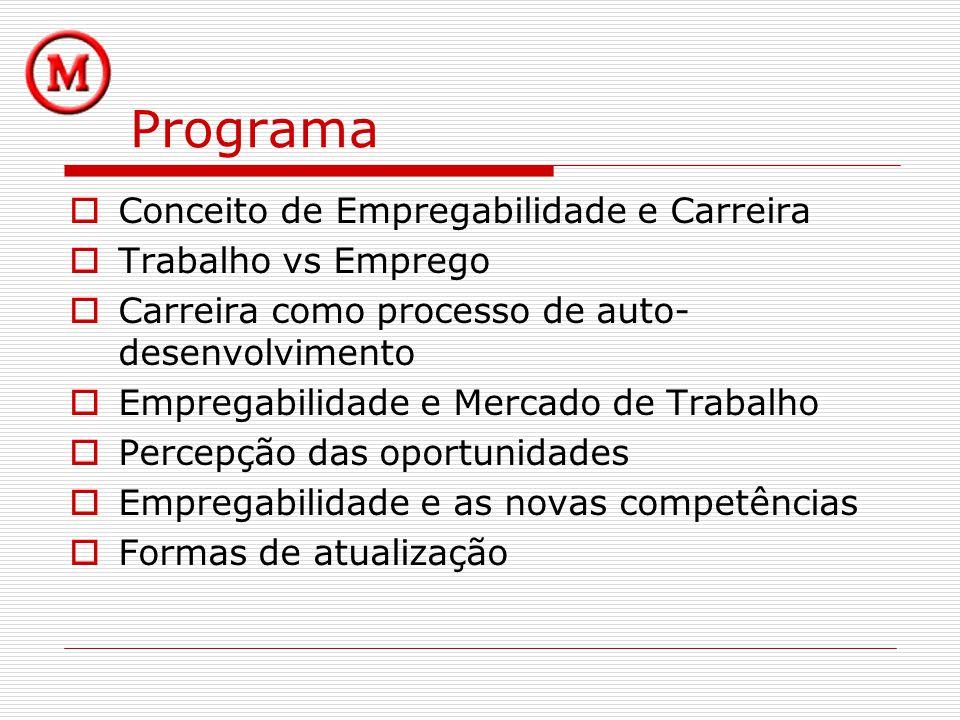 Programa Conceito de Empregabilidade e Carreira Trabalho vs Emprego Carreira como processo de auto- desenvolvimento Empregabilidade e Mercado de Traba