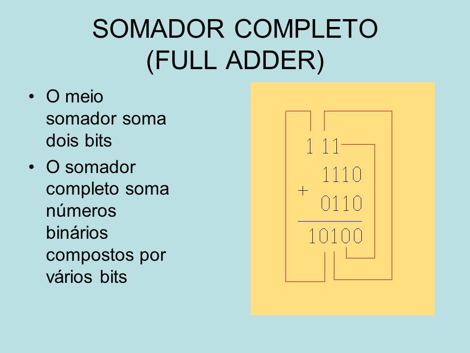 SOMADOR COMPLETO (FULL ADDER) O meio somador soma dois bits O somador completo soma números binários compostos por vários bits