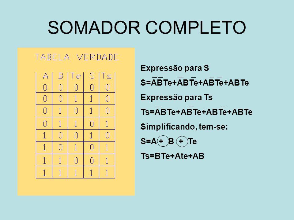 SOMADOR COMPLETO Expressão para S S=ABTe+ABTe+ABTe+ABTe Expressão para Ts Ts=ABTe+ABTe+ABTe+ABTe Simplificando, tem-se: S=A + B + Te Ts=BTe+Ate+AB