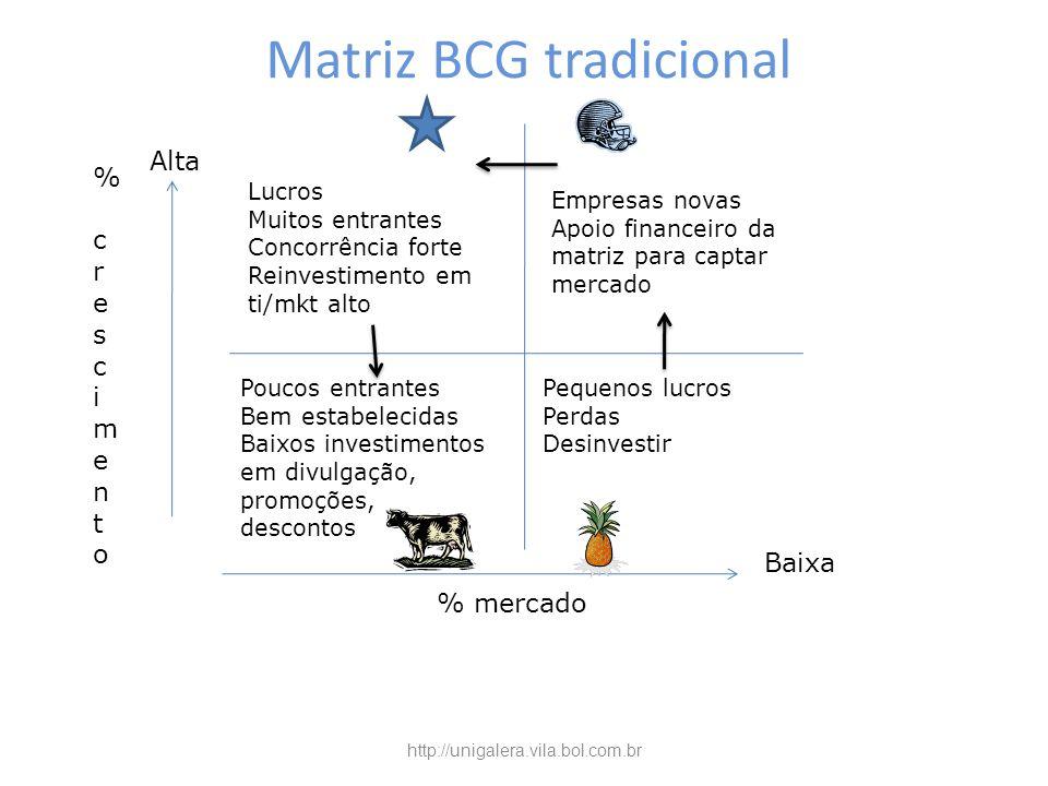 Matriz BCG tradicional % crescimento% crescimento Alta % mercado Baixa Poucos entrantes Bem estabelecidas Baixos investimentos em divulgação, promoçõe
