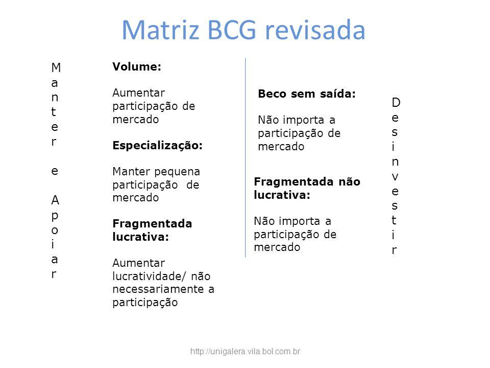 Matriz BCG revisada Fragmentada não lucrativa: Não importa a participação de mercado Volume: Aumentar participação de mercado Especialização: Manter p