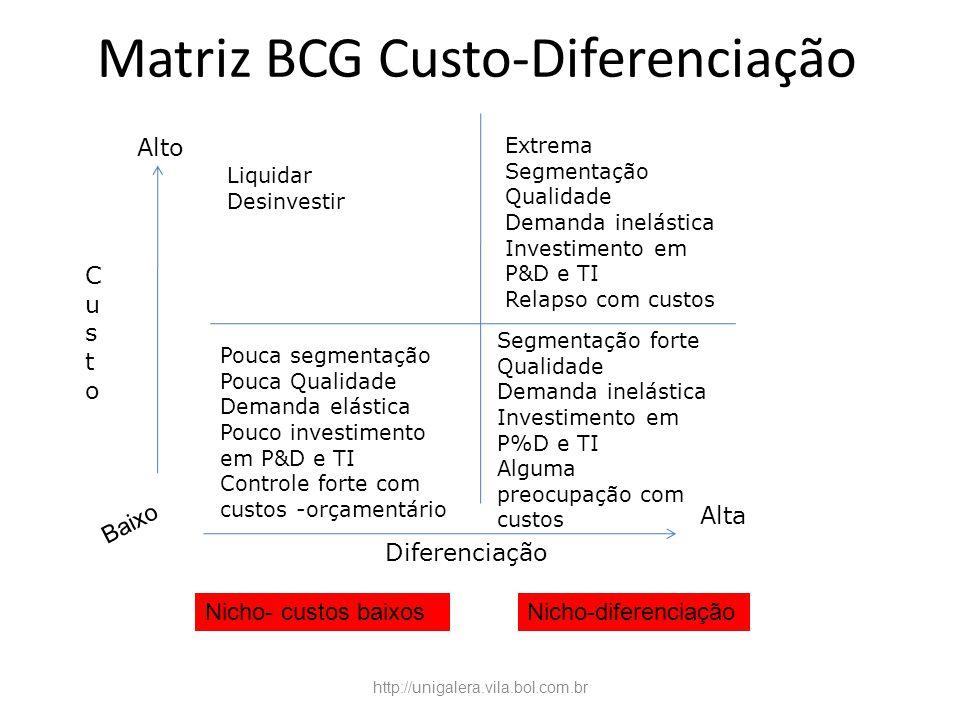 Matriz BCG Custo-Diferenciação CustoCusto Alto Diferenciação Alta Pouca segmentação Pouca Qualidade Demanda elástica Pouco investimento em P&D e TI Co