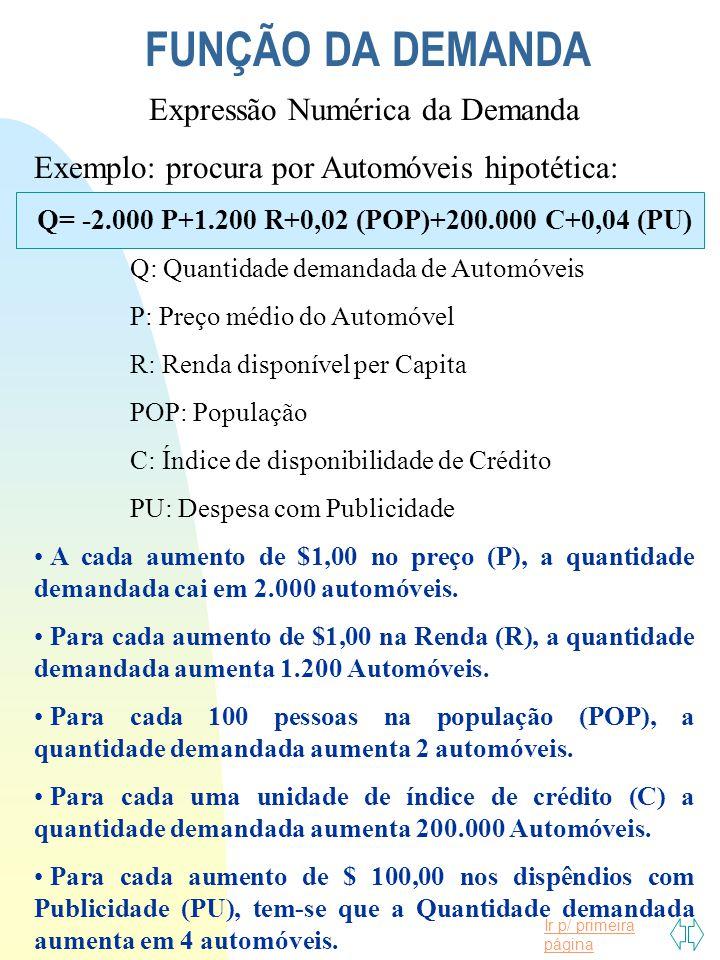Ir p/ primeira página FUNÇÃO DA DEMANDA Expressão Numérica da Demanda Exemplo: procura por Automóveis hipotética: Q= -2.000 P+1.200 R+0,02 (POP)+200.0