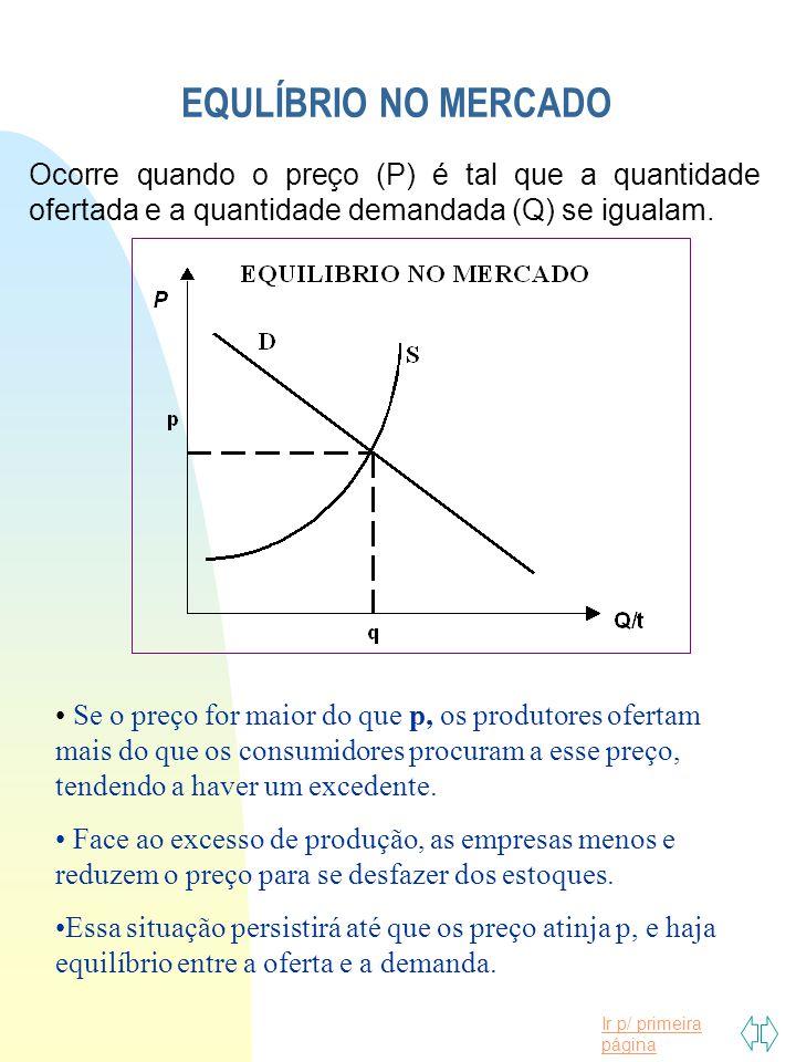 Ir p/ primeira página EQULÍBRIO NO MERCADO Ocorre quando o preço (P) é tal que a quantidade ofertada e a quantidade demandada (Q) se igualam. Se o pre