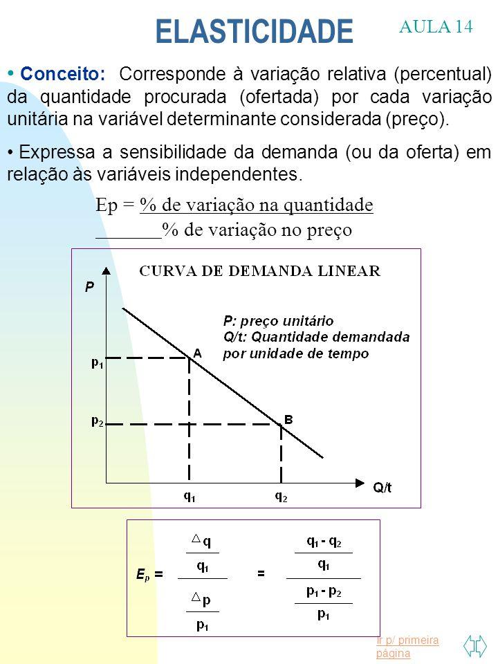 Ir p/ primeira página ELASTICIDADE Conceito: Corresponde à variação relativa (percentual) da quantidade procurada (ofertada) por cada variação unitári