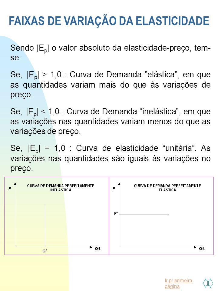 Ir p/ primeira página FAIXAS DE VARIAÇÃO DA ELASTICIDADE Sendo |E p | o valor absoluto da elasticidade-preço, tem- se: Se, |E p | > 1,0 : Curva de Dem