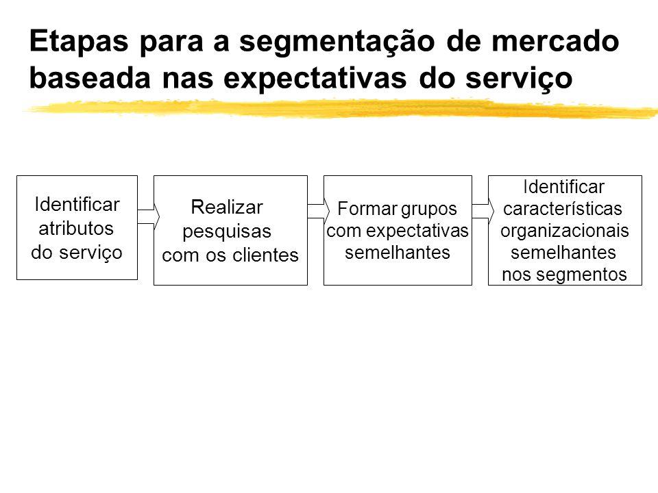 Etapas para a segmentação de mercado baseada nas expectativas do serviço Realizar pesquisas com os clientes Formar grupos com expectativas semelhantes