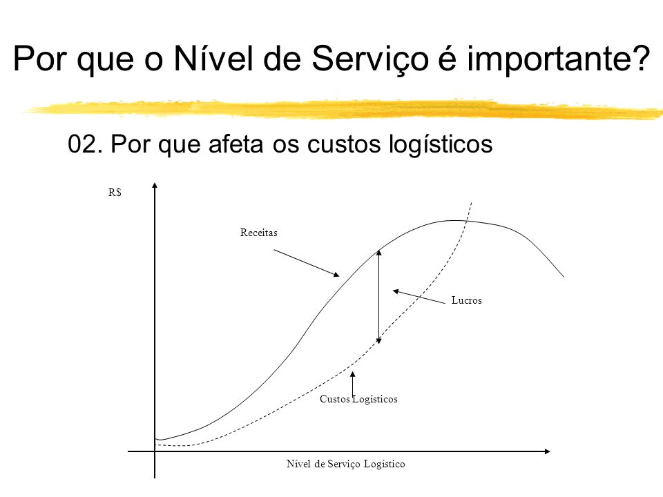 02. Por que afeta os custos logísticos Receitas Custos Logísticos Lucros Nível de Serviço Logístico R$