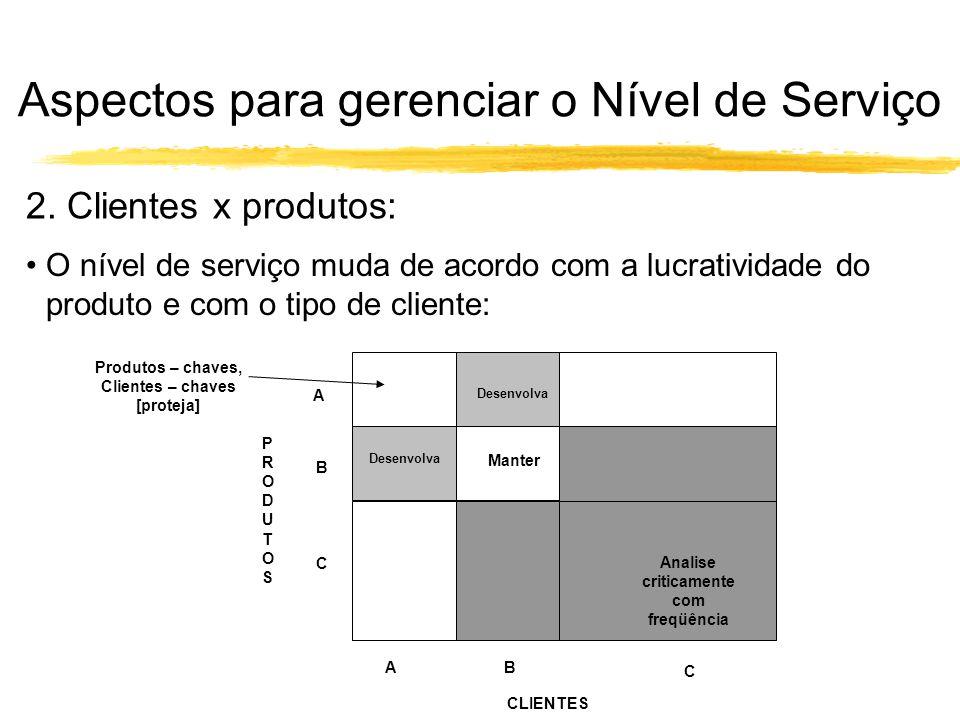 2. Clientes x produtos: O nível de serviço muda de acordo com a lucratividade do produto e com o tipo de cliente: PRODUTOSPRODUTOS A B C CLIENTES AB C