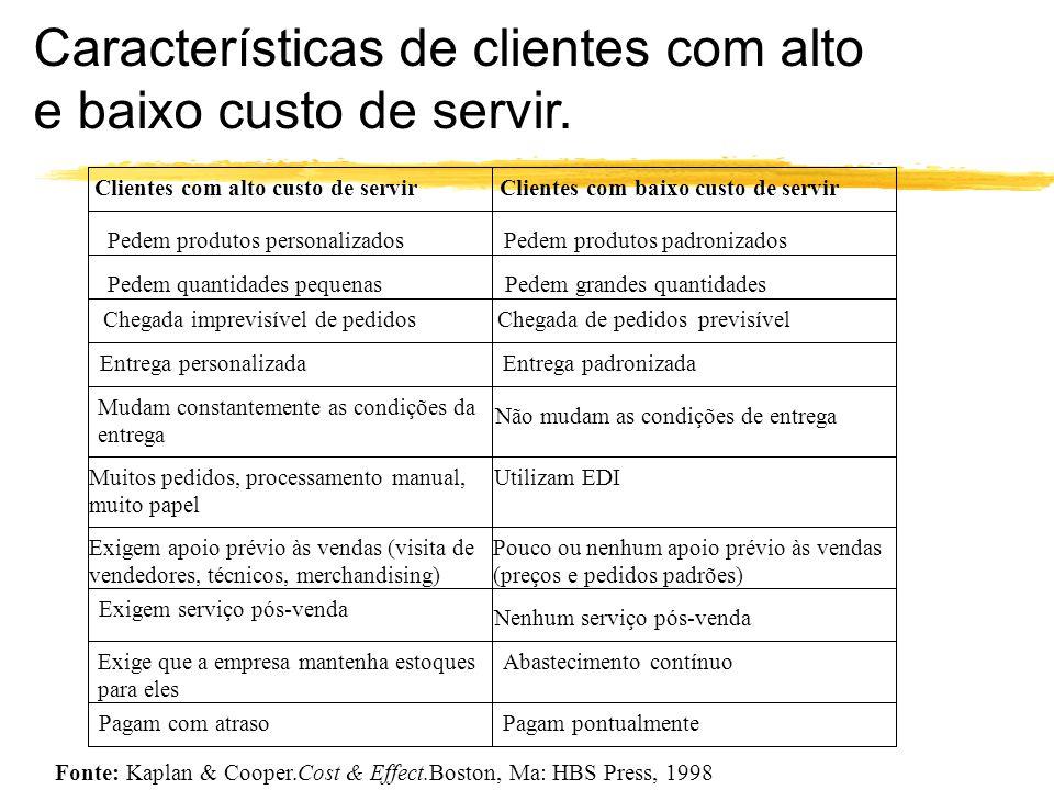 Características de clientes com alto e baixo custo de servir. Clientes com alto custo de servir Clientes com baixo custo de servir Pedem produtos pers