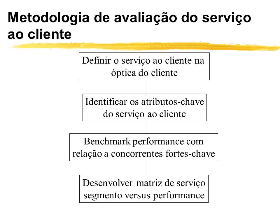 Definir o serviço ao cliente na óptica do cliente Identificar os atributos-chave do serviço ao cliente Benchmark performance com relação a concorrente