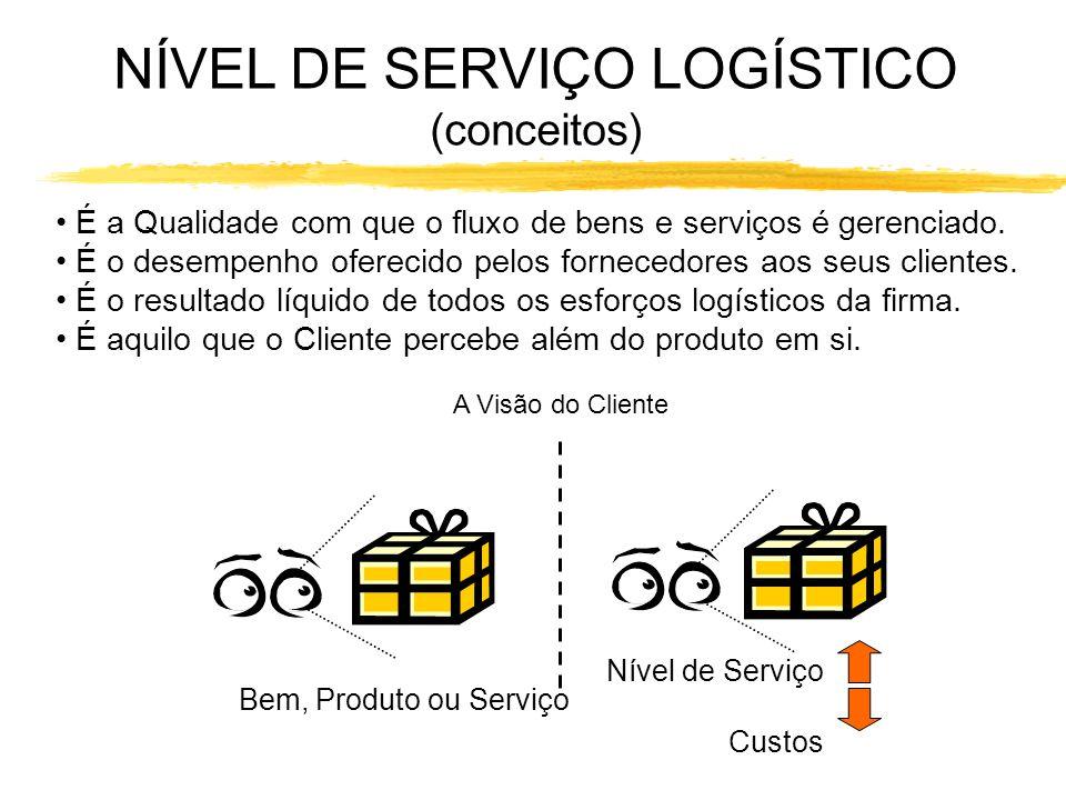 NÍVEL DE SERVIÇO LOGÍSTICO (conceitos) É a Qualidade com que o fluxo de bens e serviços é gerenciado. É o desempenho oferecido pelos fornecedores aos