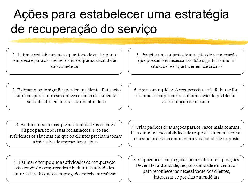 Ações para estabelecer uma estratégia de recuperação do serviço 1. Estimar realisticamente o quanto pode custar para a empresa e para os clientes os e