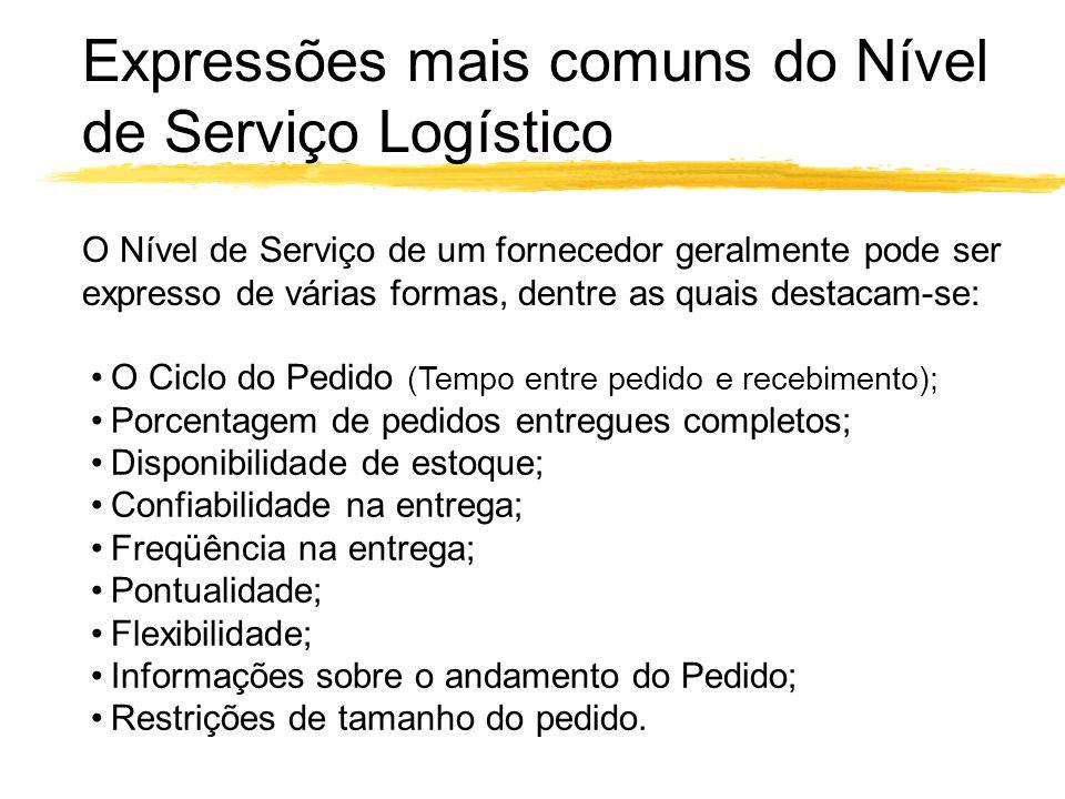 Expressões mais comuns do Nível de Serviço Logístico O Ciclo do Pedido (Tempo entre pedido e recebimento); Porcentagem de pedidos entregues completos;
