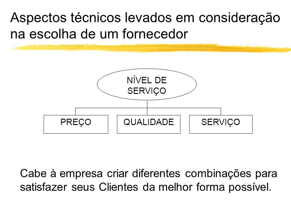 Características de clientes com alto e baixo custo de servir.