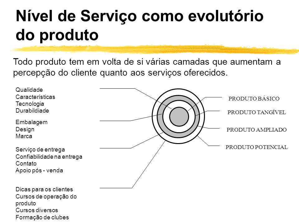 Nível de Serviço como evolutório do produto Todo produto tem em volta de si várias camadas que aumentam a percepção do cliente quanto aos serviços ofe