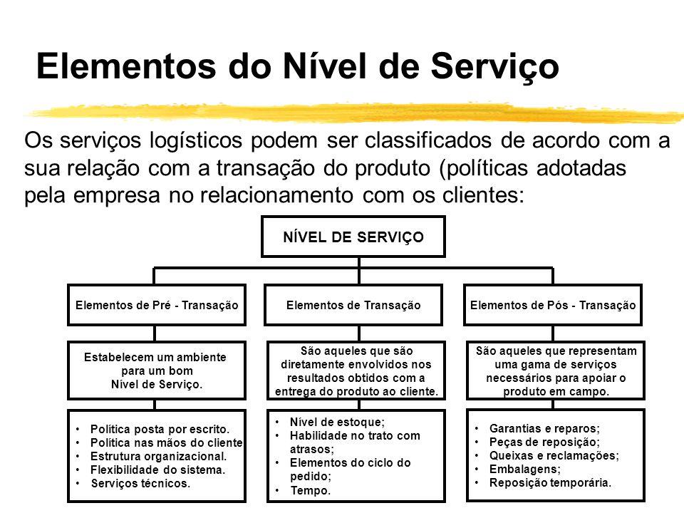 Elementos do Nível de Serviço Os serviços logísticos podem ser classificados de acordo com a sua relação com a transação do produto (políticas adotada
