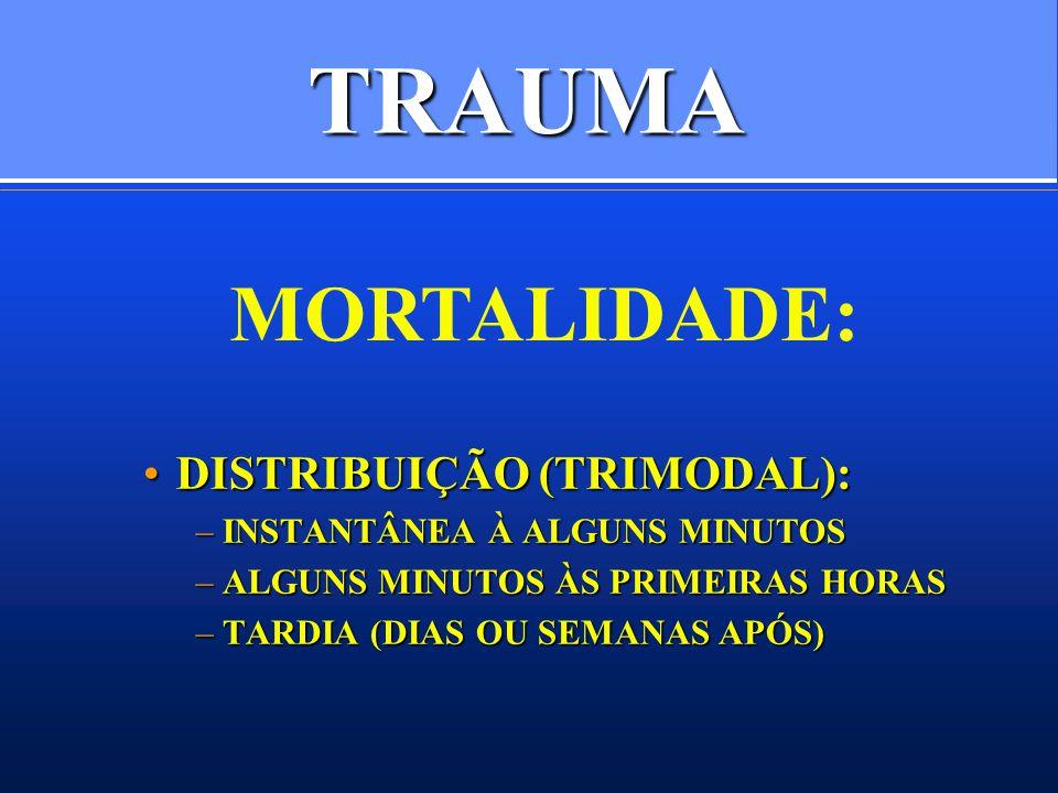 TRAUMA DISTRIBUIÇÃO (TRIMODAL):DISTRIBUIÇÃO (TRIMODAL): –INSTANTÂNEA À ALGUNS MINUTOS –ALGUNS MINUTOS ÀS PRIMEIRAS HORAS –TARDIA (DIAS OU SEMANAS APÓS