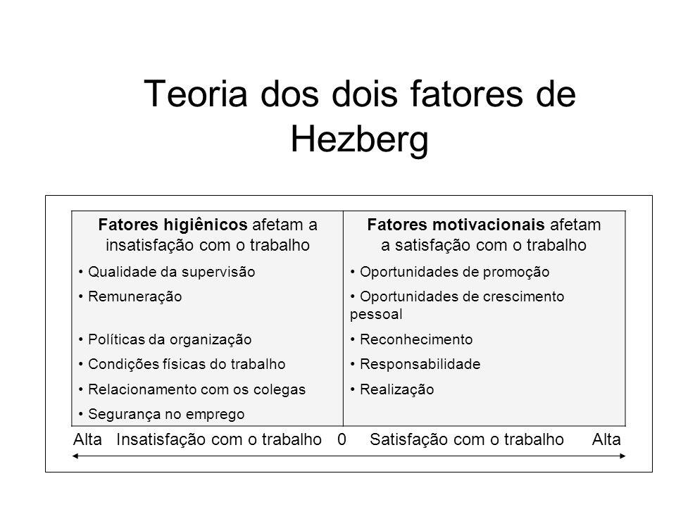 Teoria dos dois fatores de Hezberg Alta Insatisfação com o trabalho 0 Satisfação com o trabalho Alta Fatores higiênicos afetam a insatisfação com o tr