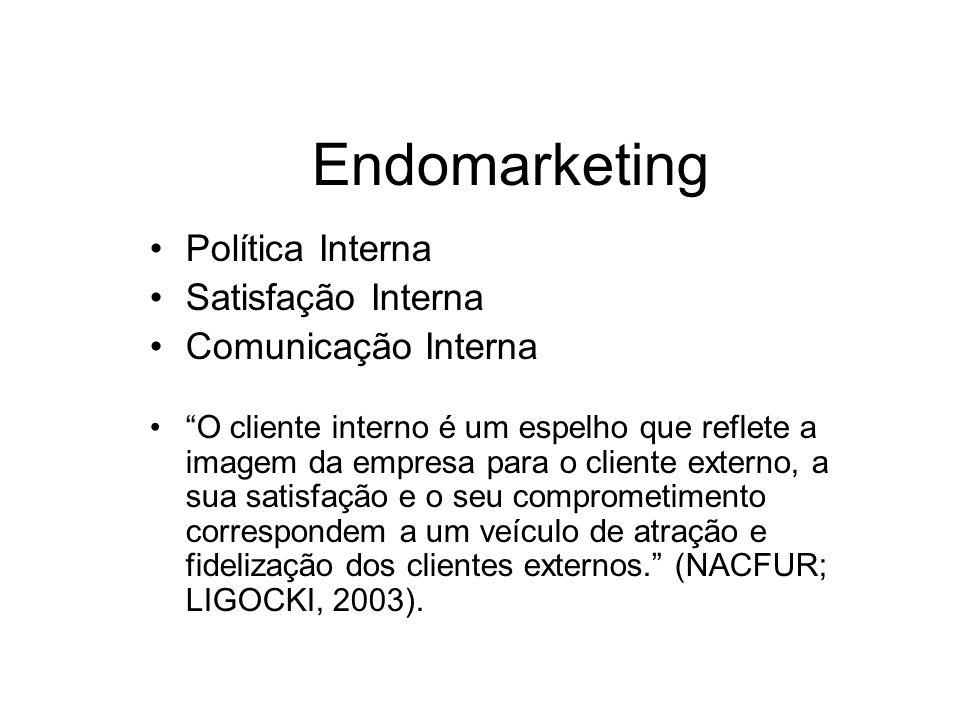 Endomarketing Política Interna Satisfação Interna Comunicação Interna O cliente interno é um espelho que reflete a imagem da empresa para o cliente ex